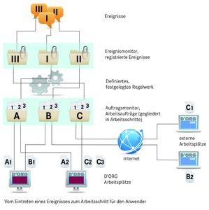 Workflow-Komponente
