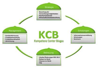 e2m   Kompetenzcenter Biogas.