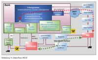 Abbildung 4: Datenfluss ARUG