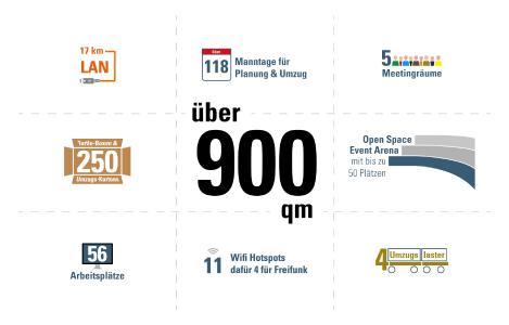 Infografik_it-economics_Neues Office München
