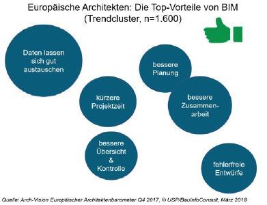 Trendcluster BIM: was europäische Architekten am meisten überzeugt