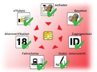 fun SmartLine: Ein System für alle Vorteile von Smartcards im Internet