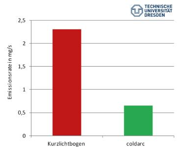 Bei un- und niedriglegiertem Stahl entwickelt der coldArc-Prozess bei gleicher Abschmelzleistung bis zu 75% weniger Schweißrauchemissionen als der Kurzlichtbogenprozess.