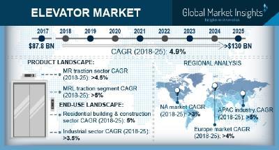 70b50d3bce Global Elevator Market 2018-2025 Trend   Regional Revenue By Global Players  KONE Corporation