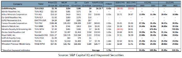Quelle: Haywood Securities, S&P Capital IQ