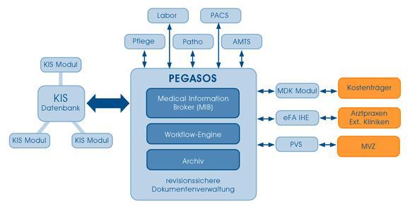 Der Medical Information Broker verbindet das KIS und Krankenhaussubsysteme mit externen Informationsquellen zu einer krankenhausübergreifenden Patientenakte.