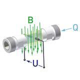 Magnetisch Induktiver Durchflusssensor InduQ Prinzip