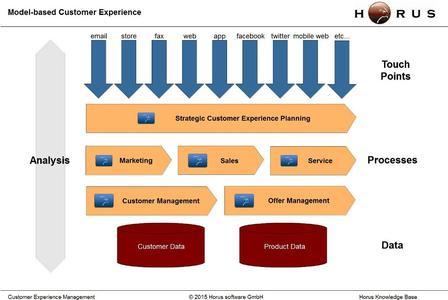 Model-based Customer Experience als Horus Prozess-Architektur