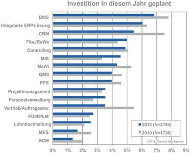 Abbildung: In diesem Jahr geplante Investitionen (Trovarit AG, Datenerfassung: 2. Quartal 2012)