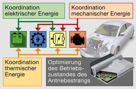 Prognosebasiertes Energiemanagement senkt Systemkosten und Verbrauch