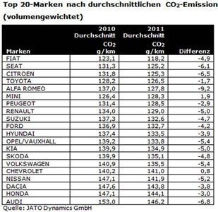 JATO CO2 Report Top 20 Marken Emission