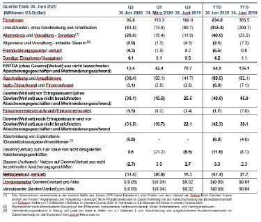 Tabelle 2 - Finanzdaten Zusammenfassung