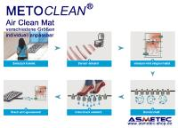 METOCLEAN Air Clean Mat - Funktionsweise