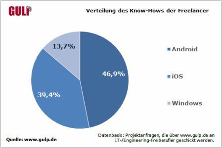 Freelancer lieben Apple
