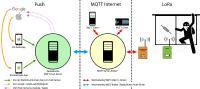 Anwendungsbeispiel: Einbruchsbenachrichtigung über den MQTT-Push-Client