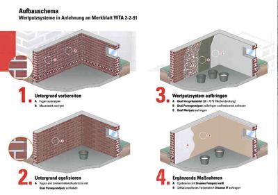 Oxal- Aufbauschema , Arbeitsschritte für Wertputzsystem. Grafik: MC-Bauchemie Müller GmbH & Co. KG