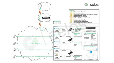 CAD Virtualisierung - Wir stellen unsere neue Webite vor