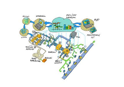 Schematic illustration of a laser-sintering production line as part of the POLYINE project. (Credit: G. Katsimitsoulias, Fraunhofer IML)