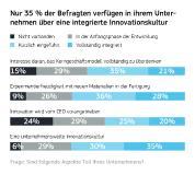 3 Infografik Innovation im Unternehmen
