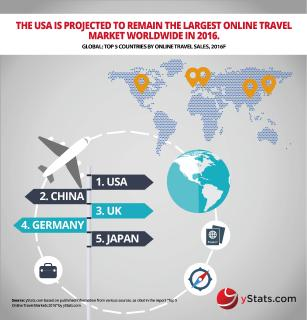 Growth rate of top online travel markets decreasing, says yStats.com report