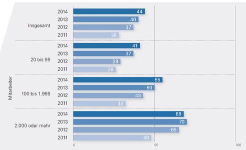 KMU (Kleine und Mittelständische Unternehmen) haben in den letzten Jahren bei der Cloud-Nutzung kontinuierlich aufgeholt. Der Anteil der Unternehmen mit weniger als 100 Mitarbeitern, die Cloud-Lösungen nutzen, lag 2014 bei 41 Prozent. Quelle: Bitkom