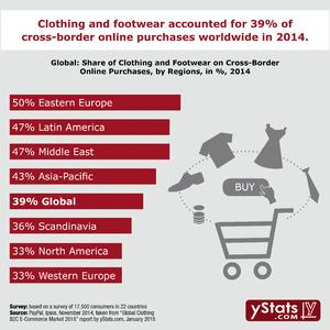 Infographic: Global Clothing B2C E-Commerce Market 2015