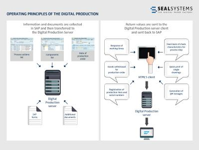 This is how digital production works