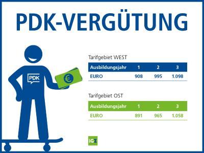 Im Westen gibt´s künftig im ersten Ausbildungsjahr 908 Euro, im zweiten 995 Euro und im dritten Lehrjahr schließlich 1.098 Euro. Im Osten steigt die Entlohnung im ersten Jahr auf 891 Euro, im zweiten Ausbildungsjahr auf 965 Euro und im dritten auf 1.058 Euro