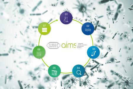 W&H AIMS – zuverlässige Infektionsprävention Step-by-Step © W&H