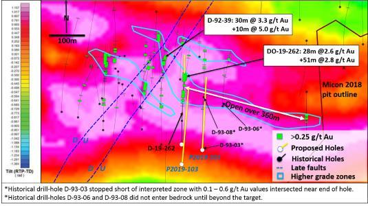 Abb. 1:Geplante Bohrungen im Herbst 2019 (P2019-Standorte) in der Zone 531 mit höherwertigen Zonen,wie sie derzeit interpretiert werden.Figur,die auf einer reduzierten,auf Polneigung abgeleiteten magnetischen Basis vervollständigt wurde, besonders nützlich, um Magnetkontakte anzuzeigen. Die magnetischen Muster in der 531-Zone können auf eine Faltung hinweisen, wobei späte Fehler interpretiert (vom Bohrkern) mit interpretierten aufwärts geworfenen (U) und abwärts geworfenen (D) Seiten dargestellt