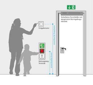 Fluchttürverriegelung mit Fluchttürterminal, kombiniert mit dem Sicherheits-Türschließer® / Foto: ASSA ABLOY Sicherheitstechnik GmbH
