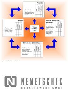 Gesamtbezugsrahmen der Balanced Scorecard nach Kaplan/Norton