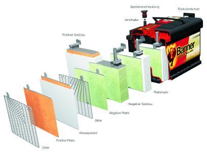 AGM-Batterien: die ideale Lösung für nachhaltige Verbrauchseinsparung als Schnittmodel