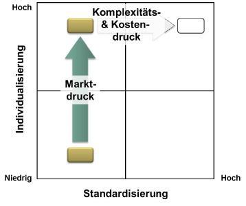 Individualisierung und Standardisierung (Quelle: Prof. Dr.-Ing. Jörg W. Fischer, Managementpräsentation bei Bürkert, 08.09.2015)