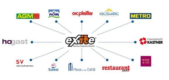 eXite® verbindet Partner aus Gastronomie und Hotellerie effizient und zuverlässig mit nur einer Schnittstelle