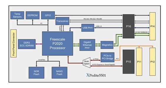XPedite5501 Block Diagram