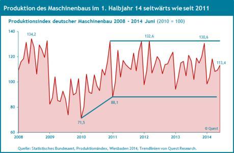 Produktion deutscher Maschinenbau 2008 - 2014