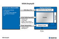Kontron announces product support for new VESA standard for display description data