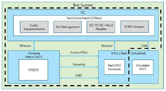 Figure 5: Test Architecture using real hardware