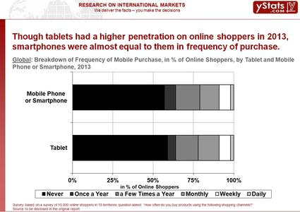 Global M-Commerce 2014 Smartphones and Tablets_Chart