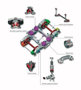 Innovative suspension technology for modern rail vehicles in the urban, mainline and high-speed rail sector: ContiTech Air Spring Systems suspension components and complete system solutions for primary and secondary suspension systems, Photo: ContiTech