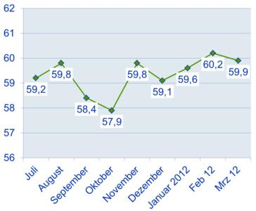 Die Entwicklung des Pro Food Barometer Index-Wertes seit Juli 2011.