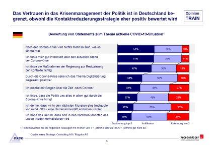 Studienbericht Rogator OpinionTRAIN 2021 Bundestagswahl Seite 5