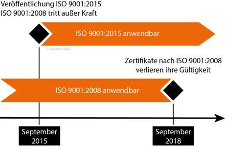 Termine und Fristen der neuen DIN EN ISO 9001:2015