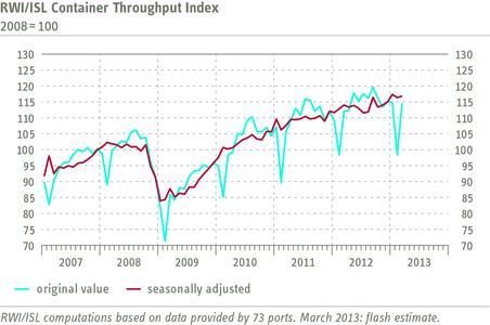 RWI/ISL Container Throughput Index March 2013