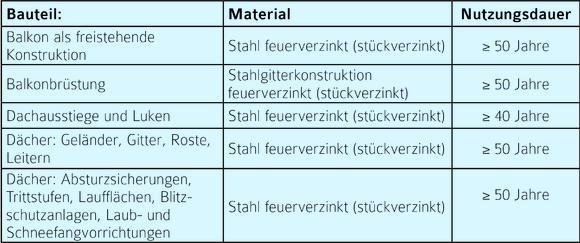Nutzungsdauern von Bauteilen zur Lebenszyklusanalyse des Bewertungssystems Nachhaltiges Bauen für Bundesgebäude (BNB)