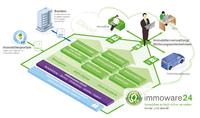 Software als Service für intelligentes Immobilienmanagement