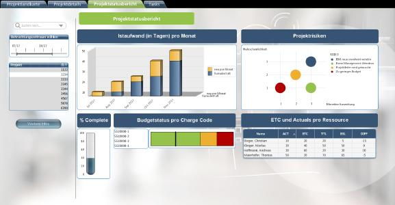 QlikView-Report auf Basis des Projektportfoliomanagements in CA PPM (Clarity). Bildquelle: Contec-X