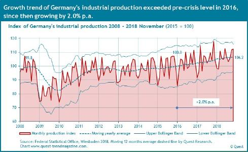 Germany's industrial production from 2008 to 2018 November
