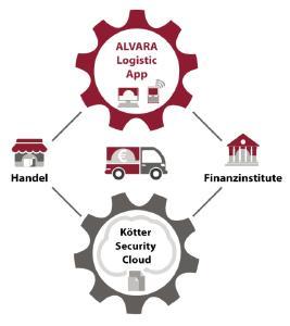 Die ALVARA Logistic App und die KÖTTER Security Cloud bringen im Zusammenspiel mit der auf Android basierenden Tour-Scanner Technologie einen Mehrwert für die Beteiligten am Bargeldprozess.